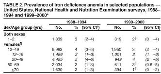 Iron Deficiency Is A Cause Of Vitamin D Deficiency