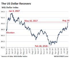 Rise Of U S Dollar Haunts Emerging Market Debt Seeking Alpha