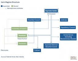 Iranian Government Flow Chart Indian Strategic Studies The Islamic Republics Power Centers