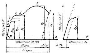 Реферат Физические основы пластичности и прочности металлов  Рис 1 Диаграмма растяжения малоуглеродистой стали а и схема определения условного предела текучести σ0 2 б