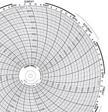 24001661 014 Honeywell Circular Chart