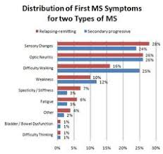 14 Best Ms Charts And Graphics Images In 2013 Ms Charts
