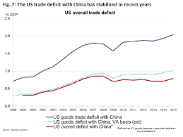 Us China Trade Deficit Chart The U S China Bilateral Balance In Trade In Value Added