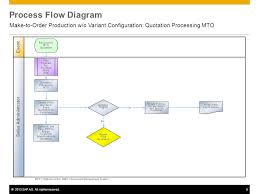 Mto Organization Chart Make To Order Production W O Variant Configuration Ppt
