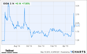 Giga Tronics Giga Stock Gains In After Hours Trading After