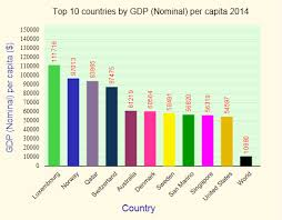 World Per Capita Income Chart World Gdp Nominal Per Capita Ranking 2014
