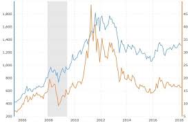 Gold Vs Silver Trading Forex Articles Forexpeacearmy