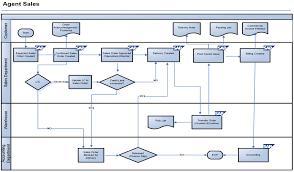 Sap Sd F Ow Diagram Catalogue Of Schemas