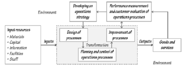 general model of the operations function operation management