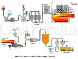 Wet Process For Manufacturing Of Cement