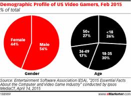 Demographics Of Video Gamers Chart