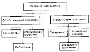 Системное программное обеспечение САПР РЭС Структура общесистемного программного обеспечения САПР