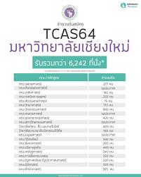 Admission Premium - ทีม มช. เตรียมตัวให้พร้อม! รวมจำนวนรับ TCAS64  รับรวมกว่า 6,242 ที่นั่ง* #dek64 #TCAS  https://www.admissionpremium.com/content/5783