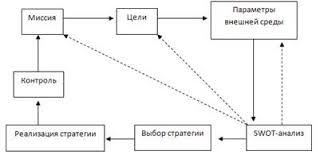 Курсовая работа Стратегическое планирование на примере ОАО НК  Последовательность действий составляющих стратегическое планирование представлена на рис 1 1 Все начинается с выработки миссии и целей