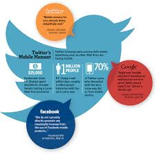 how twitter advertising works twitters mobile ads begin to click twitter s mobile advertising