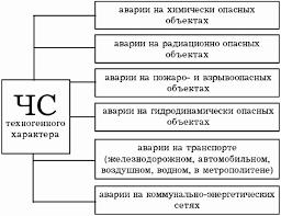 Обж опорная схема классификации чс