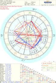 Free Full Astrology Chart Free Chart 100 Astrology Charts Astrology Chart Chart