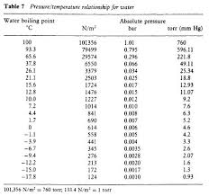 Water Pt Chart Deep Vacuum Method Refrigerator Troubleshooting Diagram