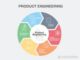 Product Engineering Product Engineering New Product Development Motivitylabs