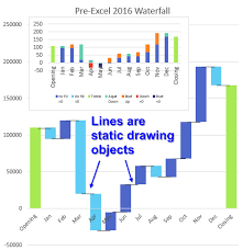 Excel Cash Flow Waterfall Charts In Excel 2016 Strategic