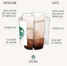 cappuccino vs latte a starbucks