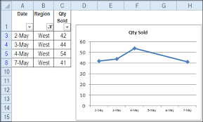 Show Data From Hidden Rows In Excel Chart Contextures Blog