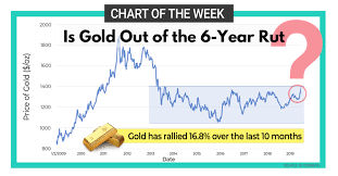 Rut Chart Is Gold Out Of 6 Year Rut Chart Of The Week Graniteshares