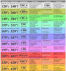 Decarboxylation Temperature Chart Cbd Degradation Temperature