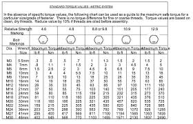 Torque Settings For Bolts Chart Torque Settings Bolts Online Charts Collection