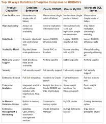 Dbms Comparison Chart Yahoo Image Search Results Sql