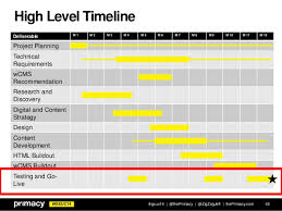 high level project schedule index of cdn 8 2010 606