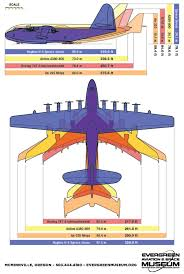 Airplane Size Chart The Spruce Goose Flew Its One Legendary Flight In Long Beach