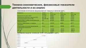 дипломная презентация по управлению товарными запасами предприятий ро  Подробнее о создании презентации 6