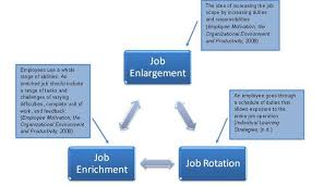 job design psych work attitudes and job motivation  matthew alanis explains how businesses utilize the job characteristics theory of motivation to the aspects of jobs that lead to motivation note this