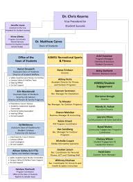Organizational Chart - Office Of The Dean Of Students | Montana ...