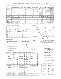 Font Size Chart Pdf File Ipa Chart C 2005 Pdf Wikipedia