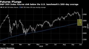 all eyes on s p 500 key technical level as futures sink
