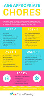 Using Chore Charts And Age Appropriate Chores Smarter