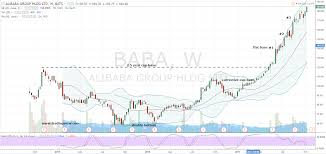Alibaba Stock Chart Dont Let The Heat In Alibaba Group Holding Ltd Baba Stock