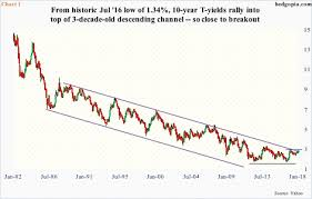 Yield Curve Not Buying Recent Rally In 10 Year T Yields
