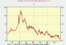 Which Housing Mortgage Applications Are More Important