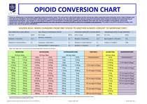 Buprenorphine Conversion Chart