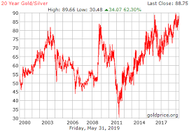 Gold Chart 20 Years 20 Year Gold Silver Ratio History