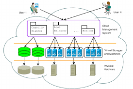 Cloud Architecture Overview Of A Cloud Architecture For E Learning Download