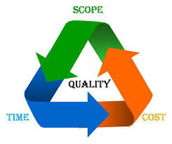 techies hut how do project managers handle scope creep picture obtained from innova s website