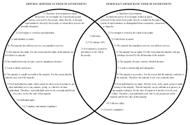 Venn Diagram Of Roman Republic And Roman Empire Roman Republic Vs Us Government Venn Diagram Magdalene