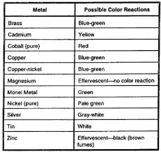 Silver Acid Test Color Chart