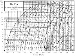 R410a Pressure Enthalpy Diagram Reading Industrial Wiring