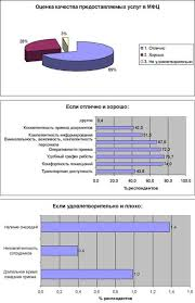 Анализ результатов мониторинга качества предоставления  Оценка качества предоставляемых услуг в МФЦ