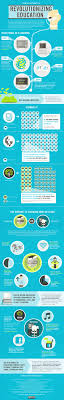 infographic how the internet is revolutionizing education the  infographic how the internet is revolutionizing education